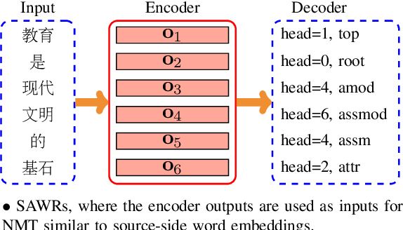 Figure 1 for Syntax-Enhanced Neural Machine Translation with Syntax-Aware Word Representations