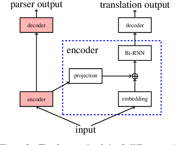 Figure 3 for Syntax-Enhanced Neural Machine Translation with Syntax-Aware Word Representations