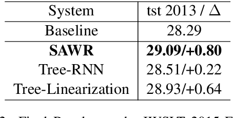 Figure 4 for Syntax-Enhanced Neural Machine Translation with Syntax-Aware Word Representations