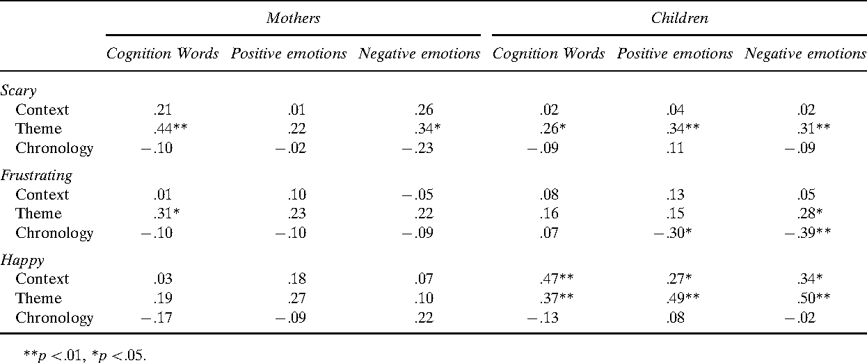 Table 3 From Meaning Making In Mothers And Childrens Narratives Of