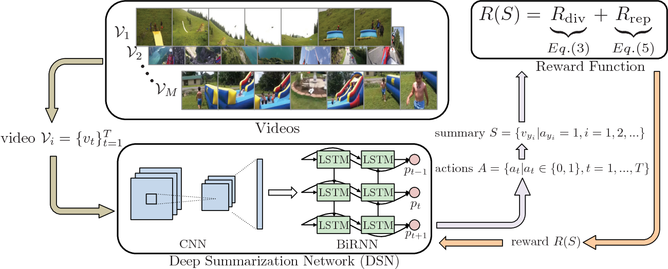 Figure 1 for Deep Reinforcement Learning for Unsupervised Video Summarization with Diversity-Representativeness Reward
