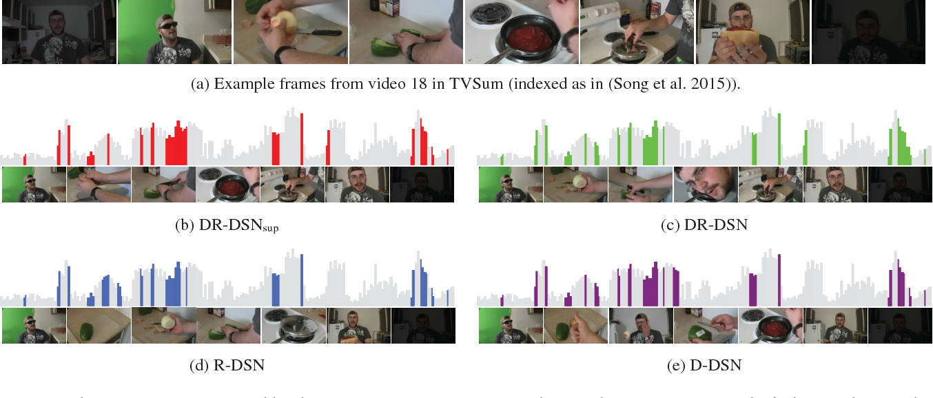 Figure 3 for Deep Reinforcement Learning for Unsupervised Video Summarization with Diversity-Representativeness Reward