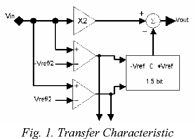 Fig. 1. Transfer Characteristic