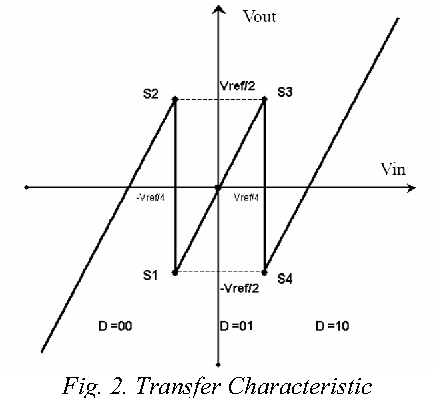 Fig. 2. Transfer Characteristic