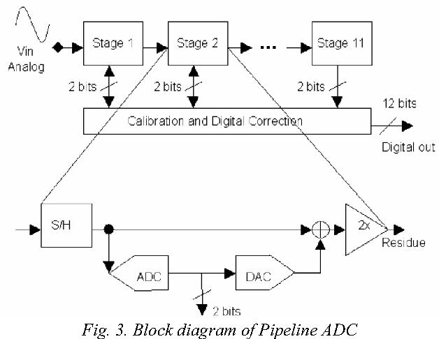 Fig. 3. Block diagram of Pipeline ADC