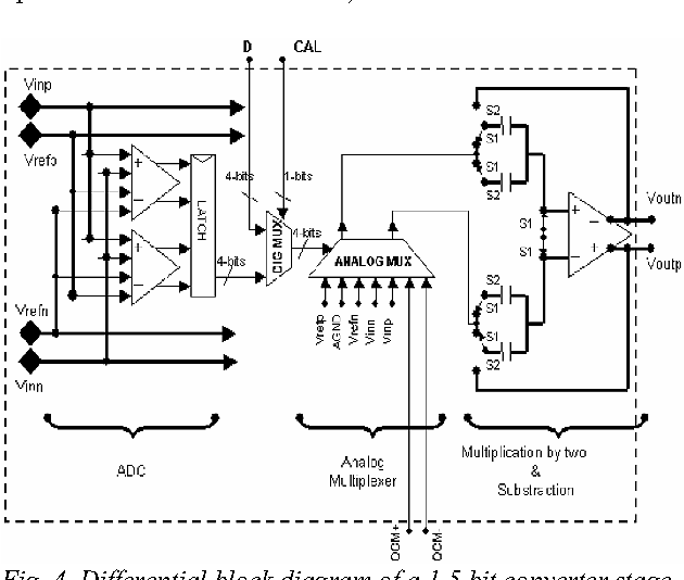 Fig. 4. Differential block diagram of a 1.5 bit converter stage