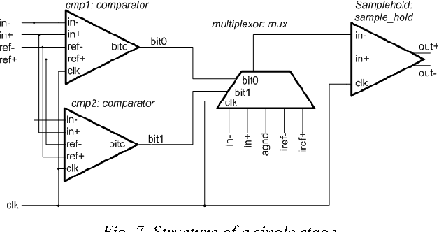 Fig. 7. Structure of a single stage