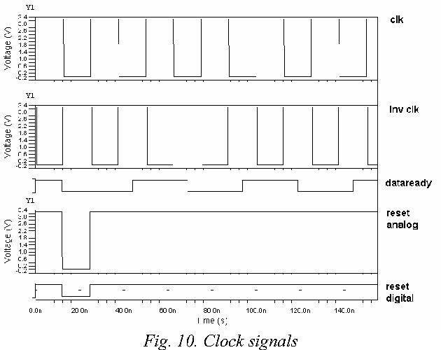 Fig. 10. Clock signals