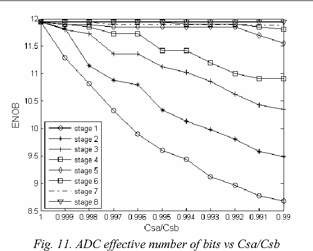 Fig. 11. ADC effective number of bits vs Csa/Csb