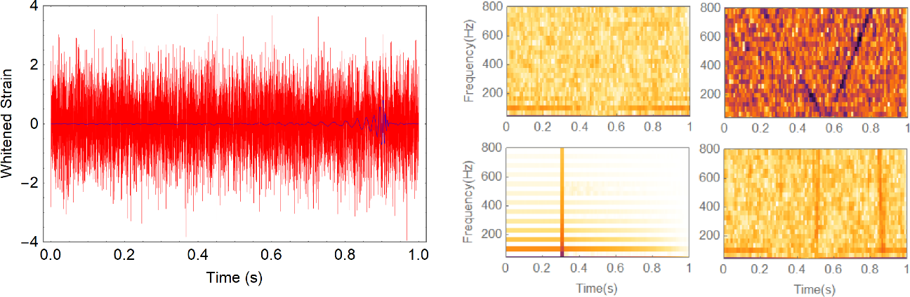Figure 1 for Deep Learning for Real-time Gravitational Wave Detection and Parameter Estimation: Results with Advanced LIGO Data