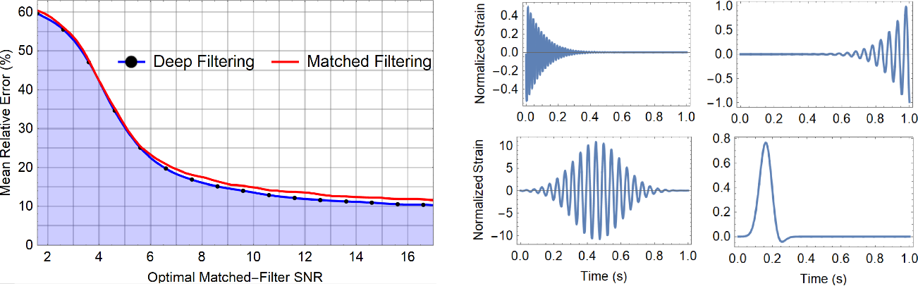 Figure 4 for Deep Learning for Real-time Gravitational Wave Detection and Parameter Estimation: Results with Advanced LIGO Data