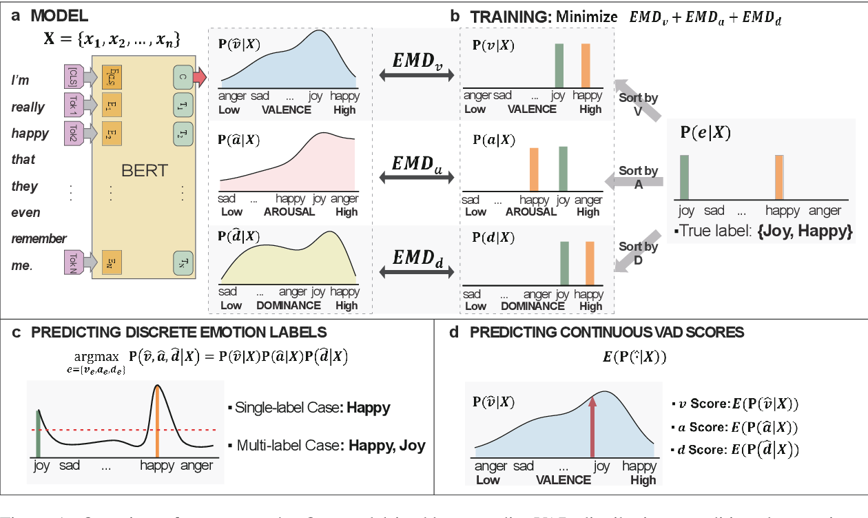 Figure 1 for Toward Dimensional Emotion Detection from Categorical Emotion Annotations