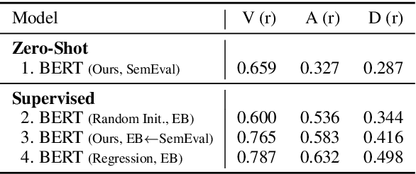 Figure 3 for Toward Dimensional Emotion Detection from Categorical Emotion Annotations