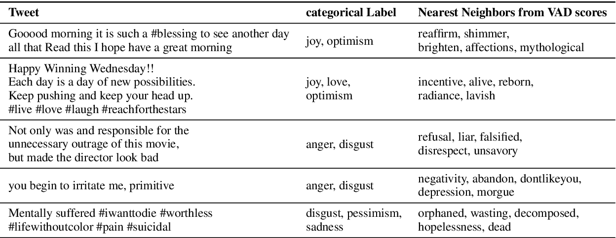Figure 4 for Toward Dimensional Emotion Detection from Categorical Emotion Annotations
