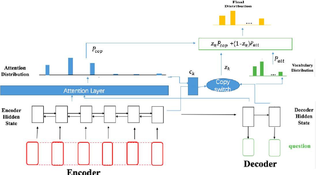 Figure 1 for Learning to Generate Questions with Adaptive Copying Neural Networks