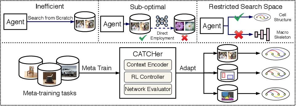 Figure 1 for CATCH: Context-based Meta Reinforcement Learning for Transferrable Architecture Search