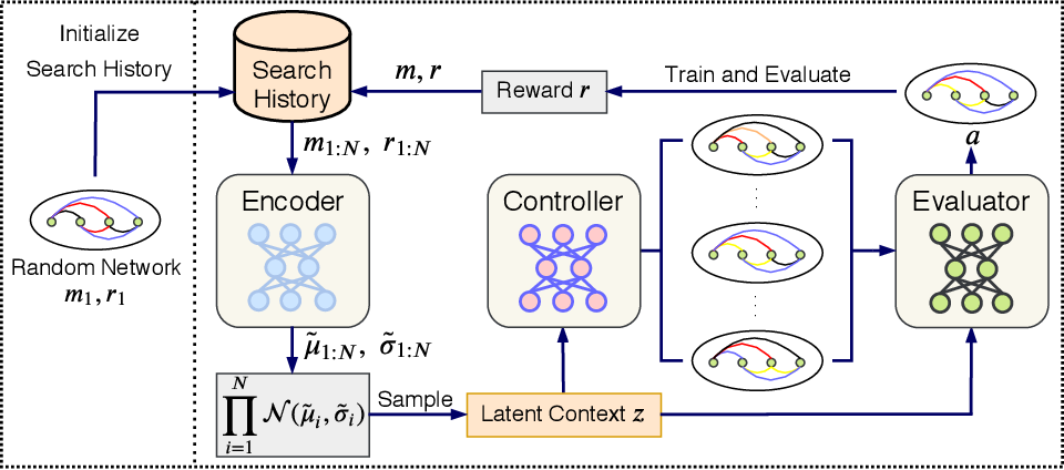 Figure 3 for CATCH: Context-based Meta Reinforcement Learning for Transferrable Architecture Search