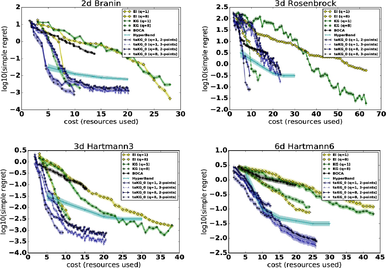 Figure 1 for Practical Multi-fidelity Bayesian Optimization for Hyperparameter Tuning