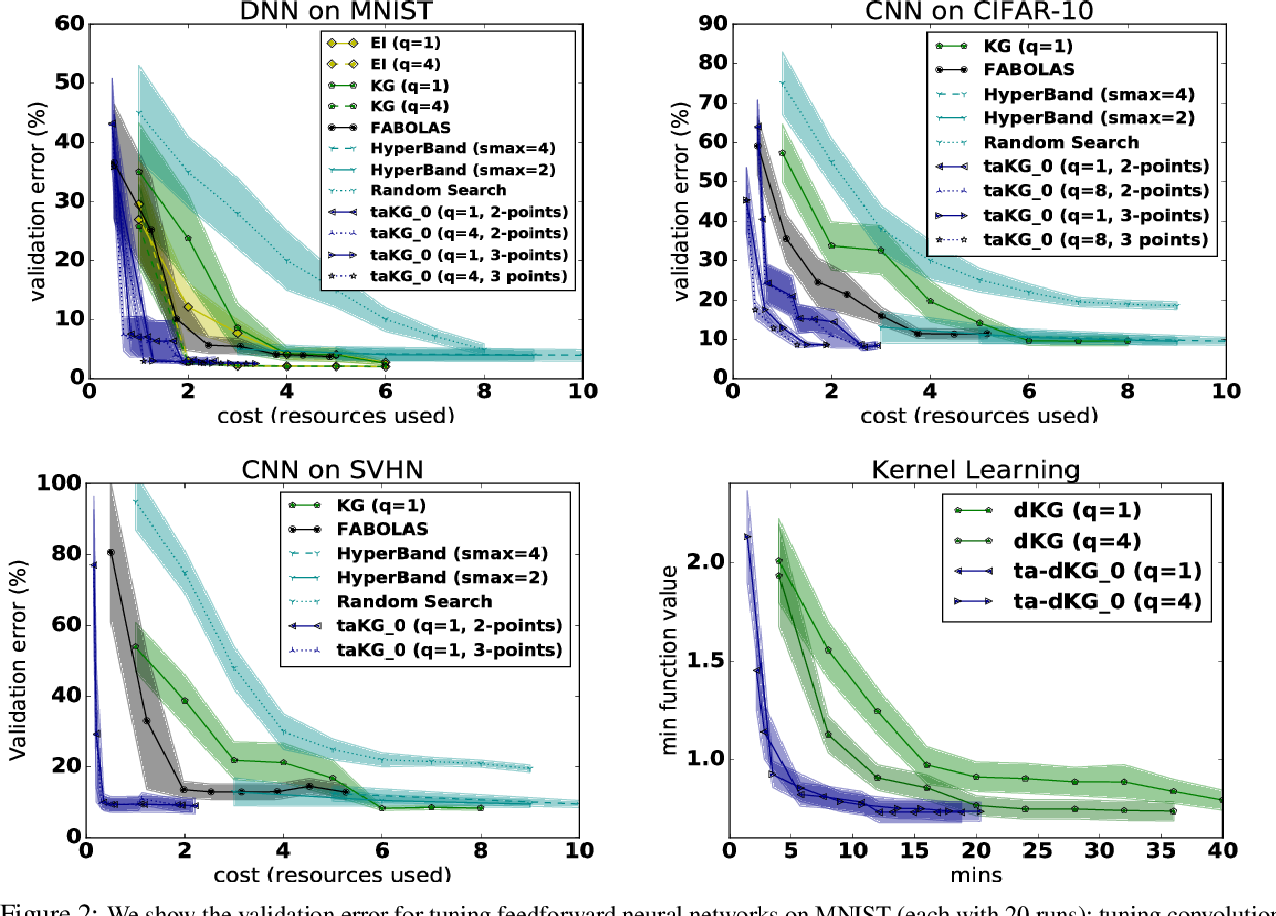 Figure 2 for Practical Multi-fidelity Bayesian Optimization for Hyperparameter Tuning