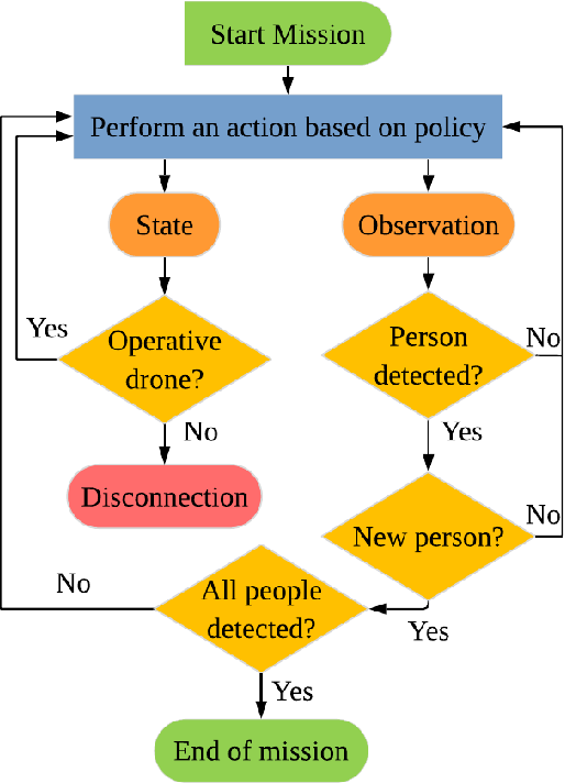 Figure 1 for Decentralized Reinforcement Learning for Multi-Target Search and Detection by a Team of Drones
