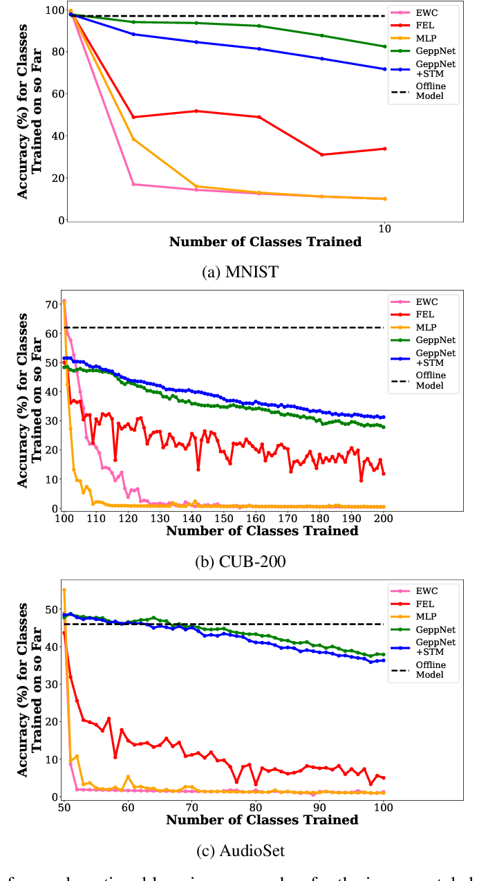 Figure 4 for Continual Lifelong Learning with Neural Networks: A Review