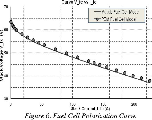 PDF] NEURAL NETWORK MODEL OF POLYMER ELECTROLYTE MEMBRAN