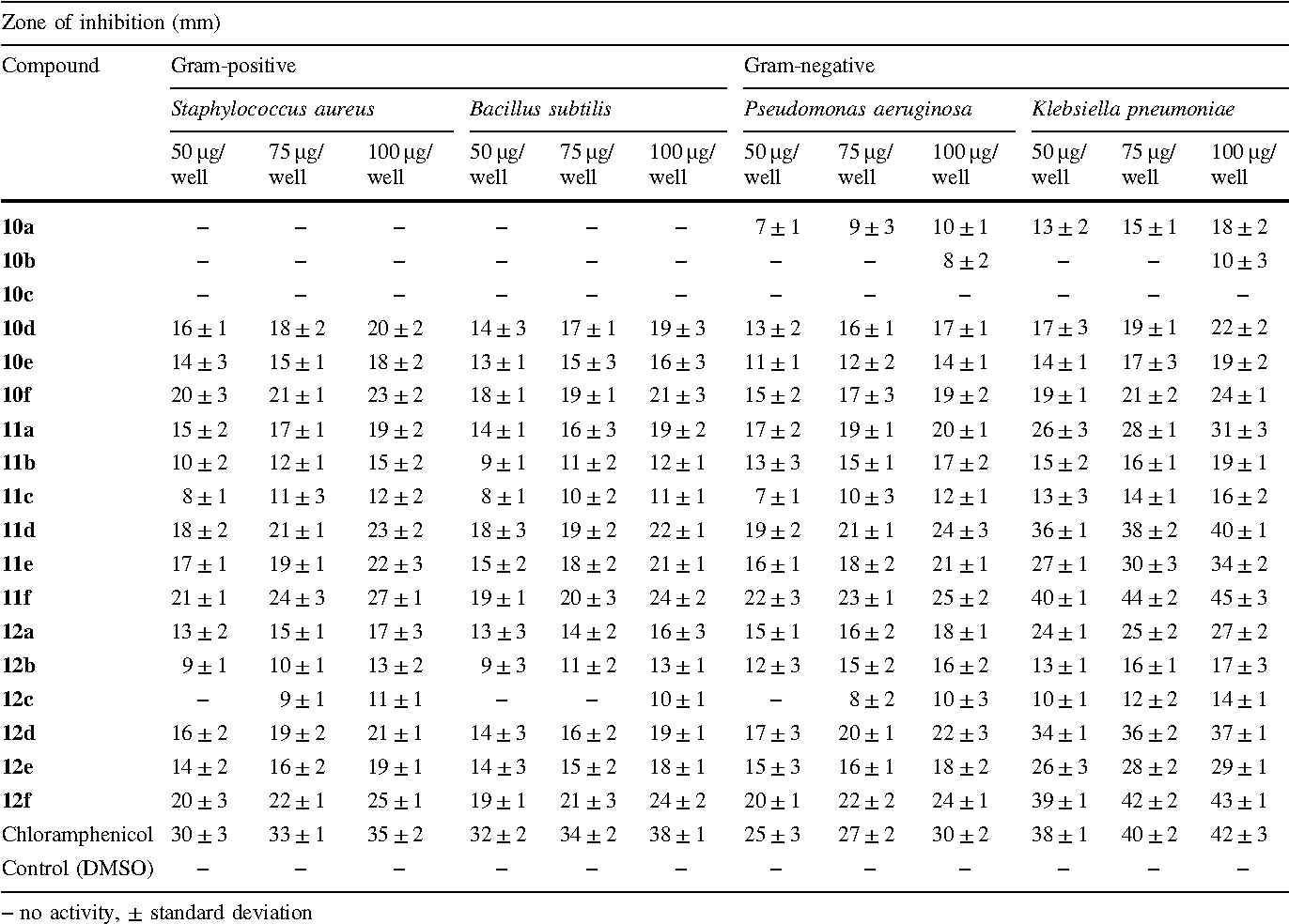 Table 1 The in vitro antibacterial activity of compounds 10–12