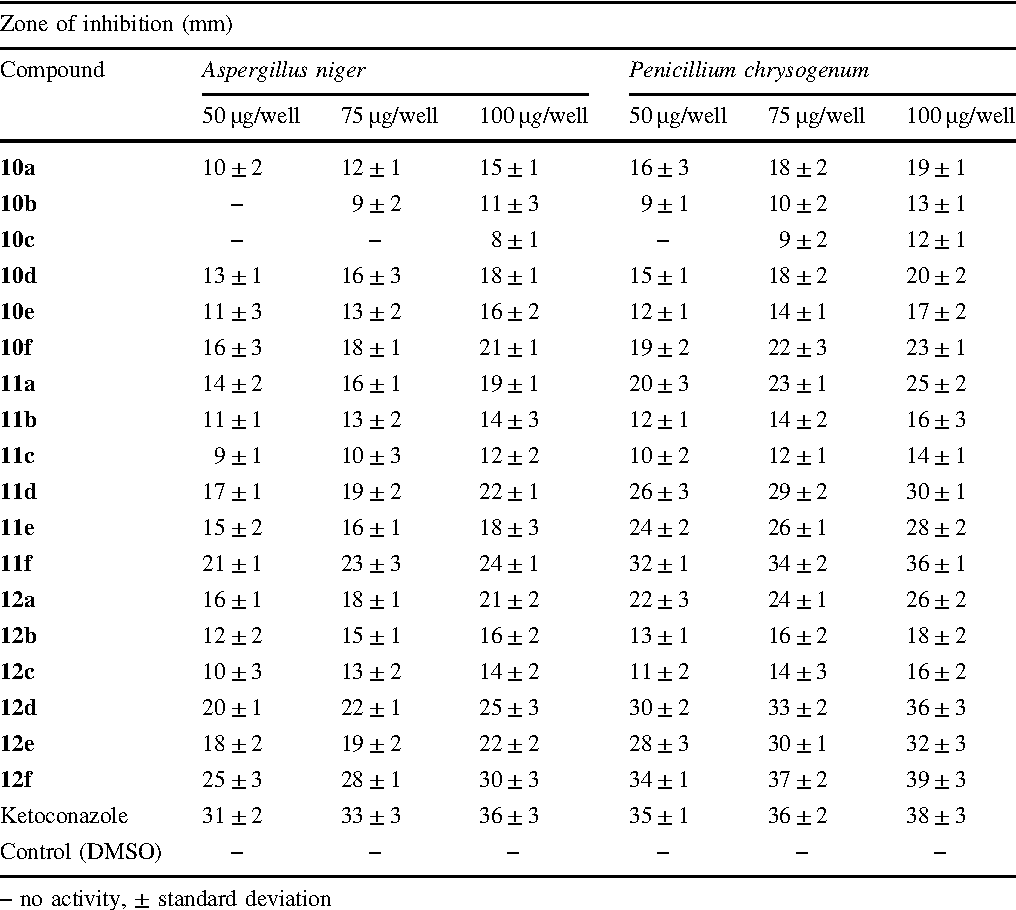Table 2 The in vitro antifungal activity of compounds 10–12 Zone of inhibition (mm)