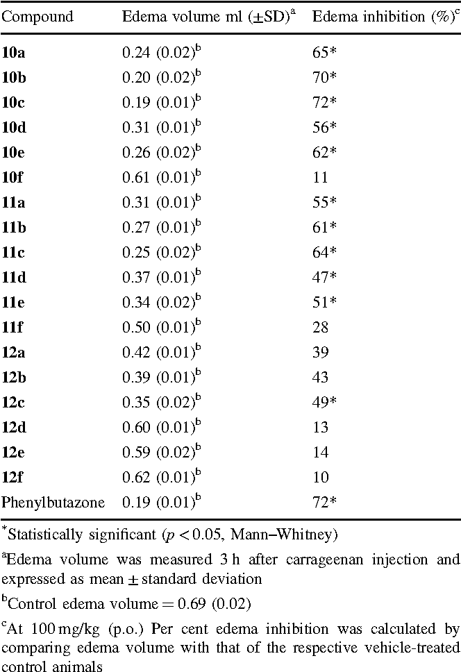 Table 4 The in vivo anti-inflammatory activity compounds 10–12
