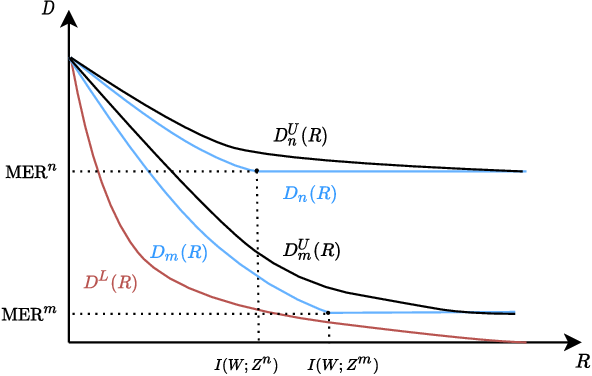 Figure 1 for Rate-Distortion Analysis of Minimum Excess Risk in Bayesian Learning