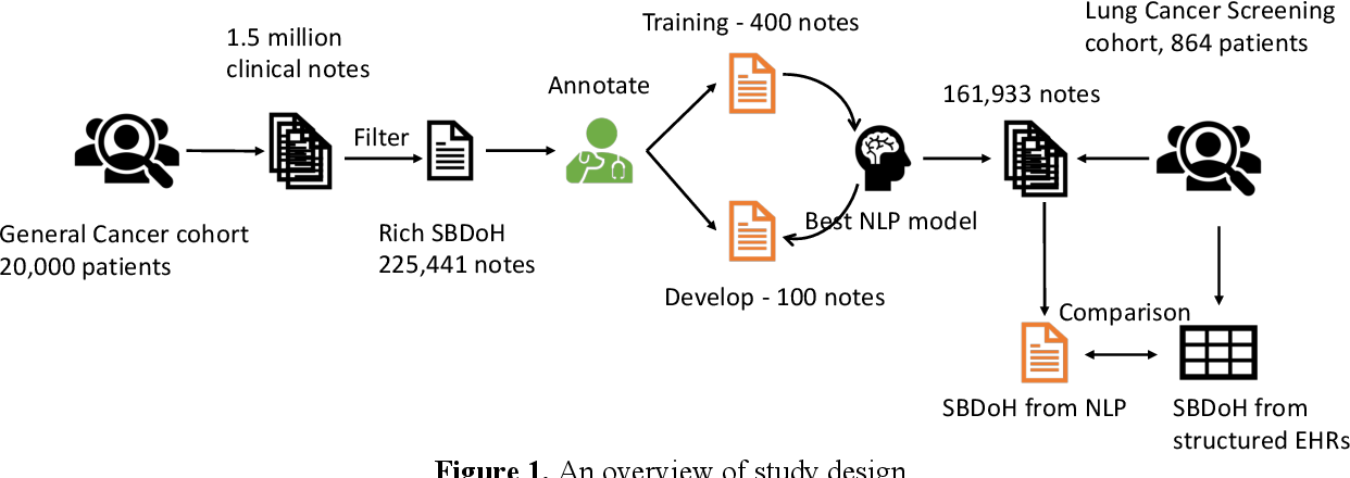 Figure 1 for A Study of Social and Behavioral Determinants of Health in Lung Cancer Patients Using Transformers-based Natural Language Processing Models
