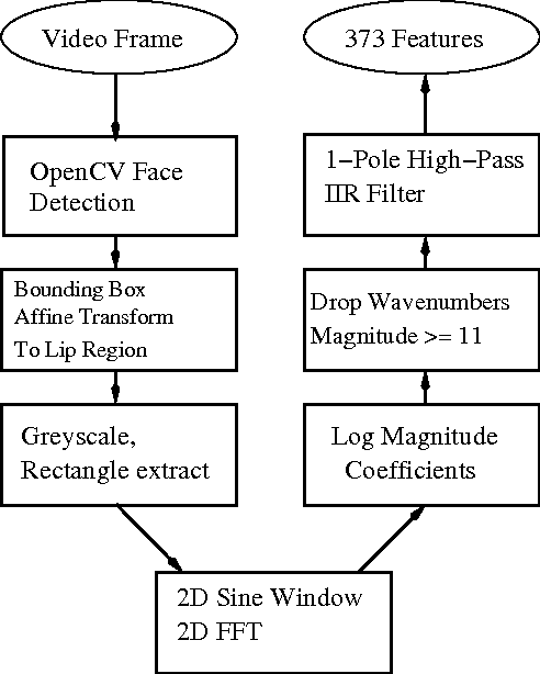 Talking head detection by likelihood-ratio test - Semantic Scholar
