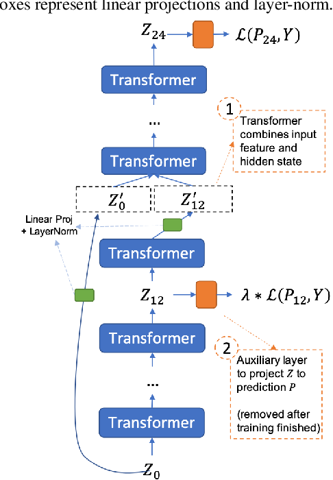 Figure 2 for Deja-vu: Double Feature Presentation in Deep Transformer Networks
