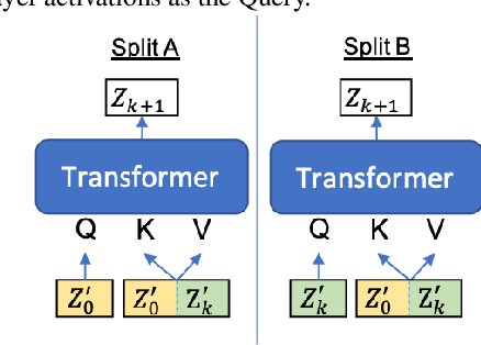 Figure 4 for Deja-vu: Double Feature Presentation in Deep Transformer Networks