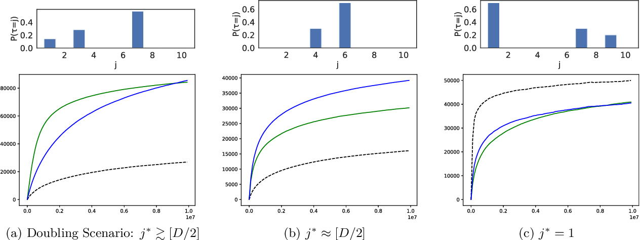 Figure 1 for A Farewell to Arms: Sequential Reward Maximization on a Budget with a Giving Up Option