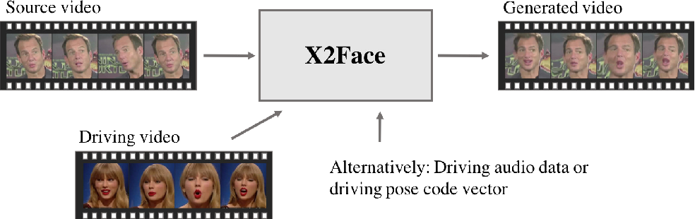 Figure 1 for X2Face: A network for controlling face generation by using images, audio, and pose codes