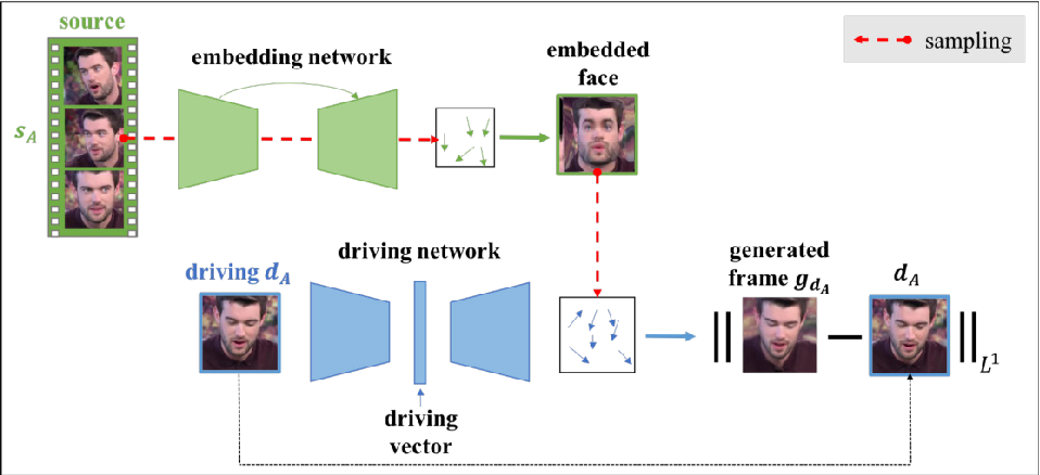 Figure 3 for X2Face: A network for controlling face generation by using images, audio, and pose codes