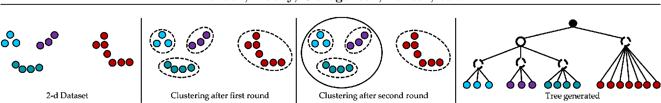 Figure 1 for Scalable Bottom-Up Hierarchical Clustering