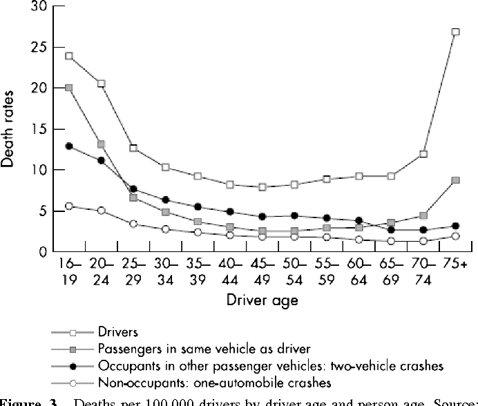 Licensing And Motor Vehicle Crash Risk >> Figure 3 From Older Drivers High Per Mile Crash Involvement The