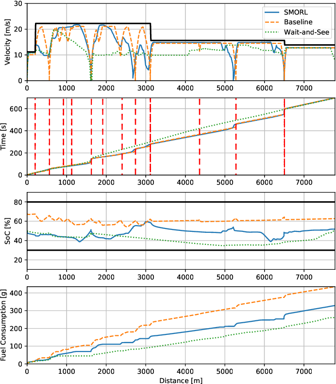 Figure 2 for Safe Model-based Off-policy Reinforcement Learning for Eco-Driving in Connected and Automated Hybrid Electric Vehicles