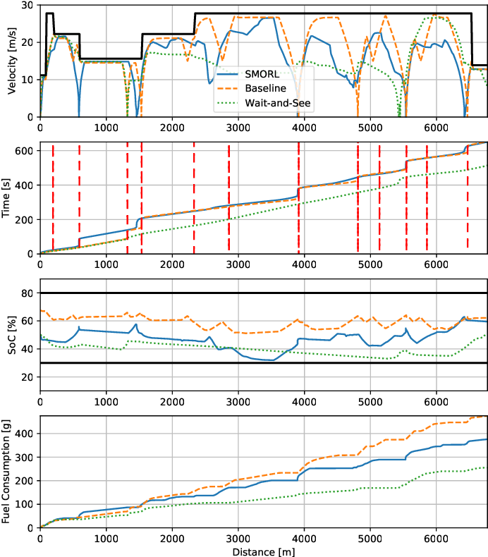 Figure 4 for Safe Model-based Off-policy Reinforcement Learning for Eco-Driving in Connected and Automated Hybrid Electric Vehicles
