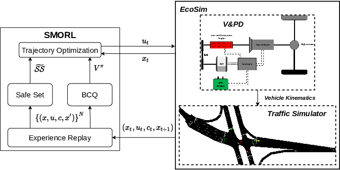 Figure 1 for Safe Model-based Off-policy Reinforcement Learning for Eco-Driving in Connected and Automated Hybrid Electric Vehicles