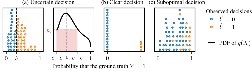 Figure 2 for Learning the Preferences of Uncertain Humans with Inverse Decision Theory