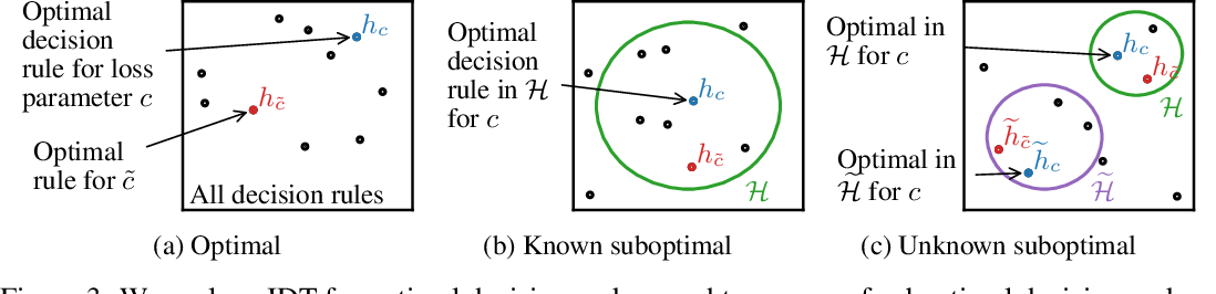 Figure 3 for Learning the Preferences of Uncertain Humans with Inverse Decision Theory