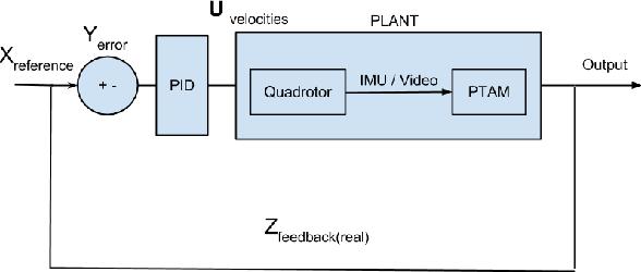 Figure 4 for Autonomous 3D Reconstruction Using a MAV