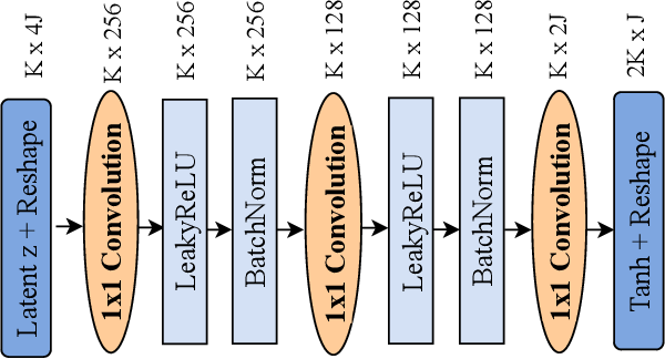 Figure 1 for Joint User Activity and Data Detection in Grant-Free NOMA using Generative Neural Networks