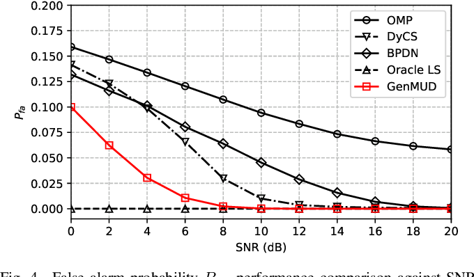 Figure 4 for Joint User Activity and Data Detection in Grant-Free NOMA using Generative Neural Networks