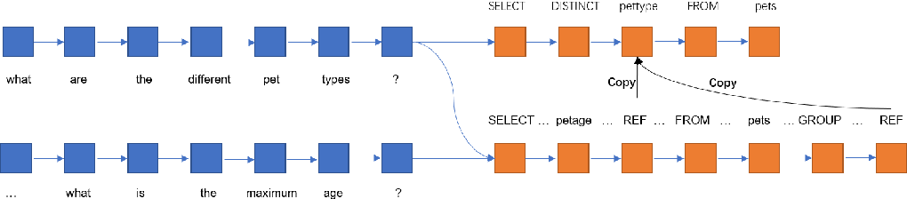 Figure 2 for Context Dependent Semantic Parsing: A Survey