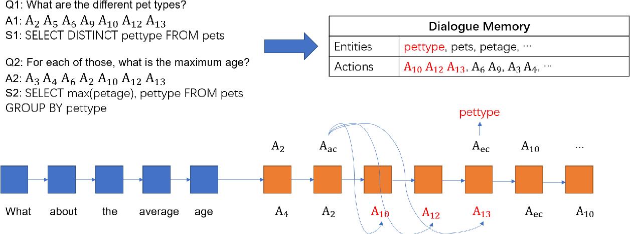 Figure 3 for Context Dependent Semantic Parsing: A Survey