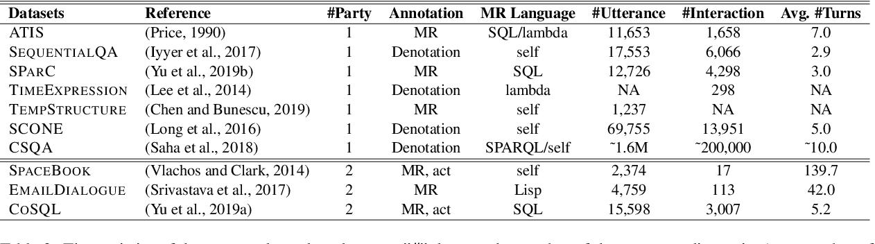 Figure 4 for Context Dependent Semantic Parsing: A Survey